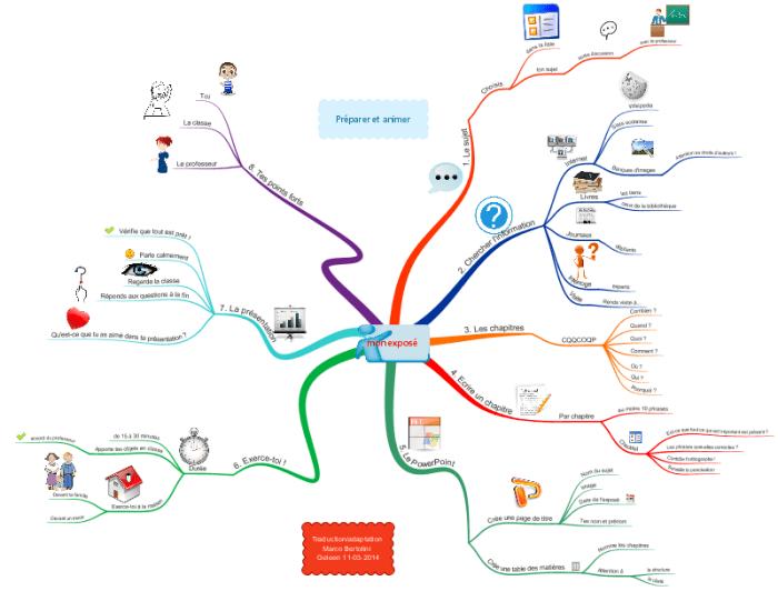 Carte mentale ou mindmap pour la préparation d'un exposé à l'école