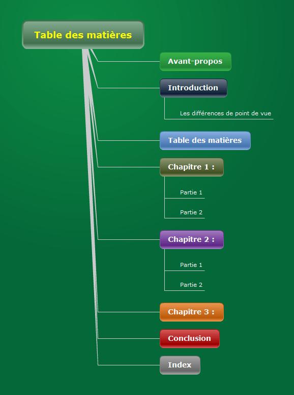 Table des matires sous forme d'arbre logique droit dans Mindomo