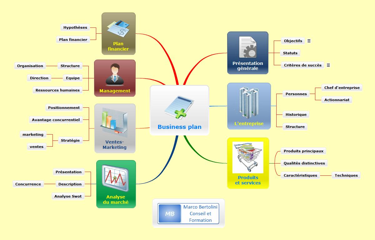 Exemple de carte mentale réalisée avec le logiciel de mindmapping Mindomo : structure de business plan en français