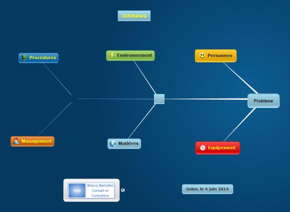 Ishikawa ou structure en arête de poisson pour rechercher les causes multiples d'un problème avec le logiciel de mindmapping Mindomo