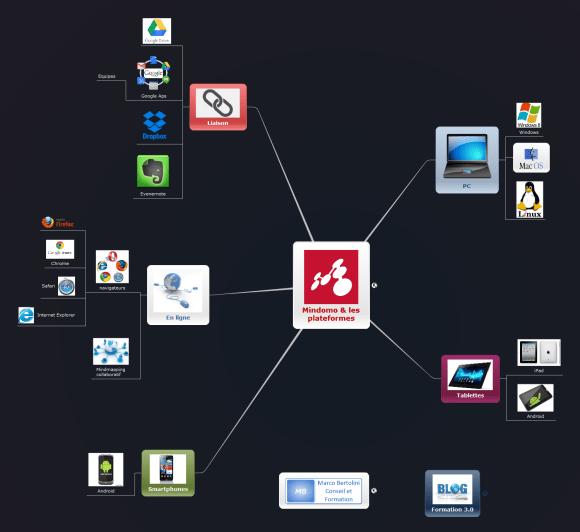 Mindomo est aujourd'hui un logiciel de mindmapping collaboratif en temps réel et véritablement multiplateforme : Apple, Mac OS, Windows, tablettes Android et iPad, il fonctionne sur tous les systèmes