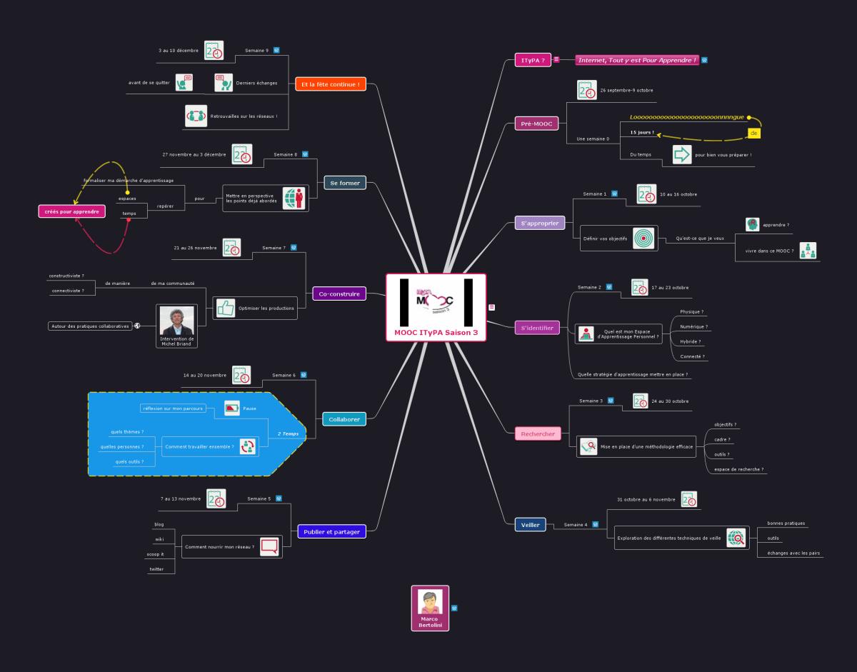 Mindmap Mindomo illustrant les étapes du programme du MOOC connectiviste ITyPA saison 3