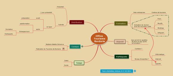 Carte mentale Mindomo pour préparer mes questions afin de structurer mon offre commerciale