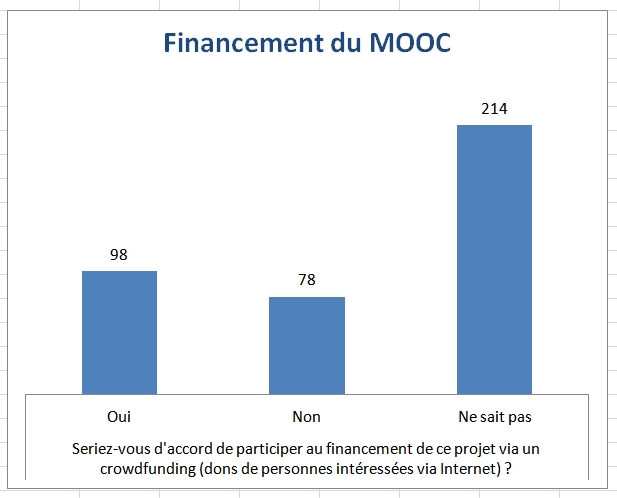 Réponse à la question etes-vous d'accord de financer le mooc dys à travers une campagne de crowdfunding