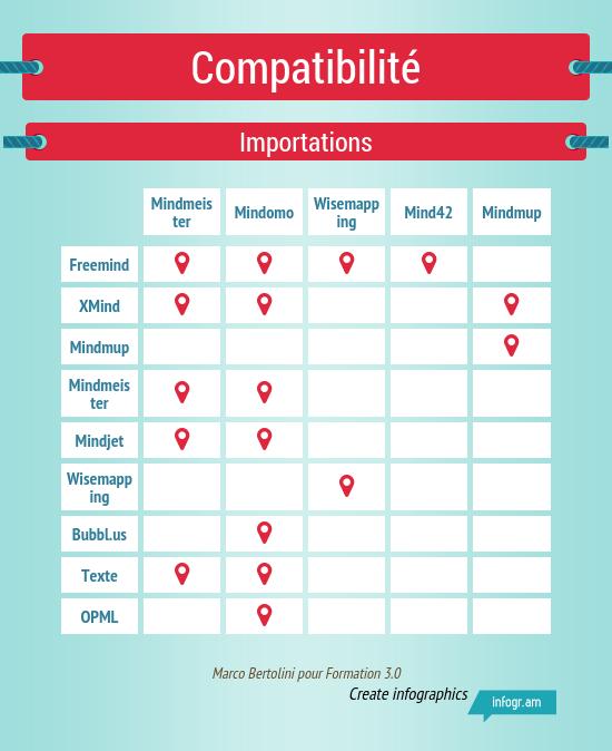 Infographie : importation de fichiers dans les logiciels de mindmapping collaboratif