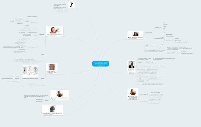Mindmap de prise de notes réalisée par Xavier Delengaigne lors du colloque Apprendre tout au long de la vie avec le mind mapping