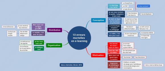 13 erreurs à ne pas commettre lors de la création de votre projet en e-learning : dès la conception jusqu'à la vente et à la distribution en passant par la réalisation et l'organisation