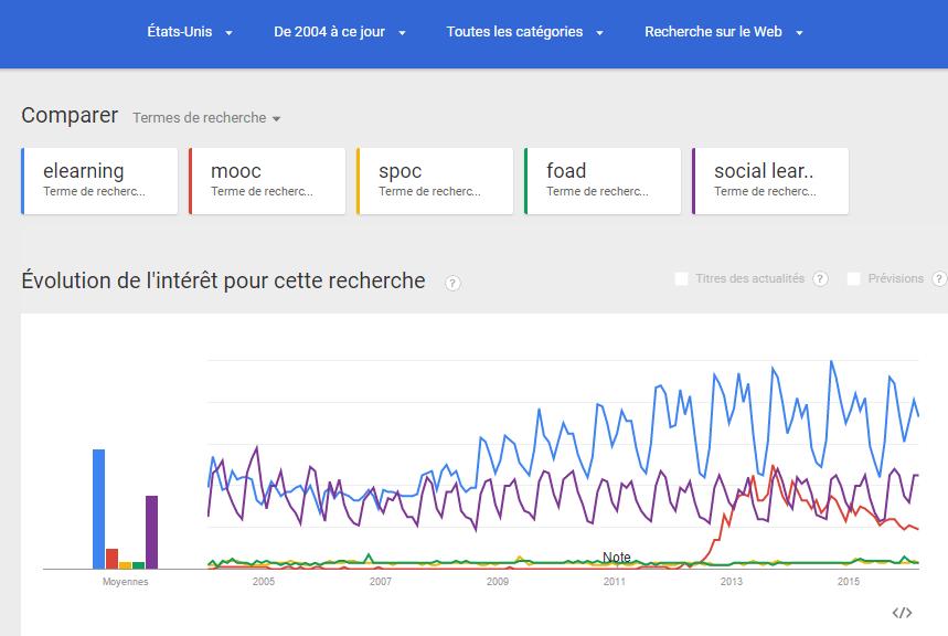 Tendance Google Trends sur les MOOC et l'elearning aux Etats-Unis : l'après-mooc a-t-il déjà commencé ?