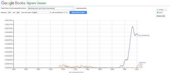 Schémas de l'utilisation des mots elearning, mooc, spoc, foad et social learning à travers les siècles