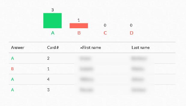 Plickers permet aussi de voir le détail des réponses à la question d'un quiz