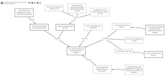 Créer des cartes argumentaires gratuites : exemple de carte crée avec Reasons