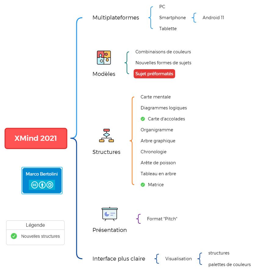 Carte d'accolades - une des nouvelles structures de XMind 2021