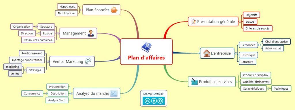 PME & Starters - Modèle de plan d'affaires