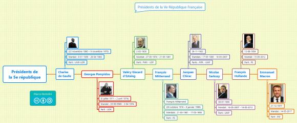 Faire une frise chronologique avec XMind - Les présidents de la 5e république