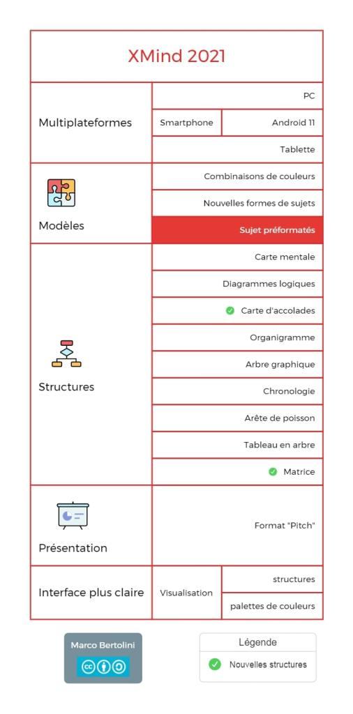 Nouvelle structure dans XMind : le tableau avec arbres
