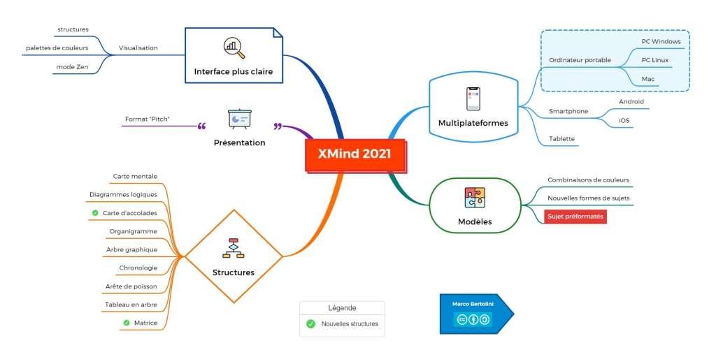 Nouvelles fonctionnalités de XMind 2021 illustrées dans une carte mentale
