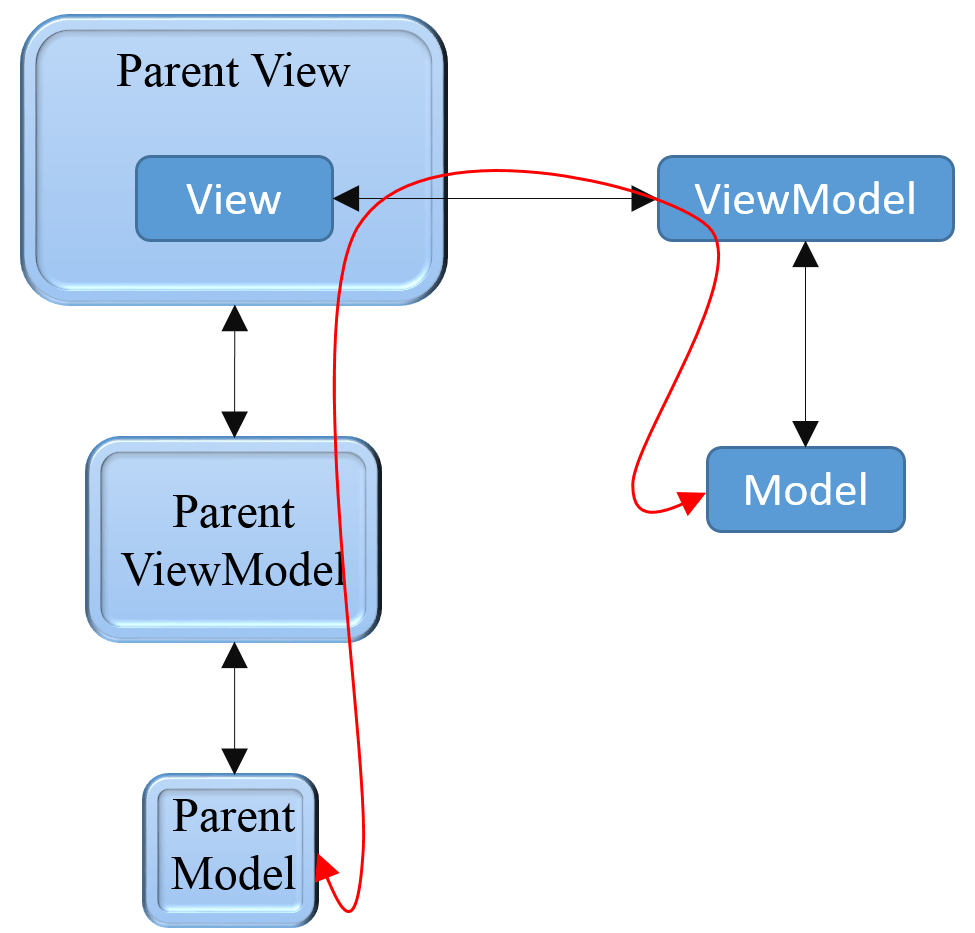 Binding a Dependency Property of a View to its ViewModel