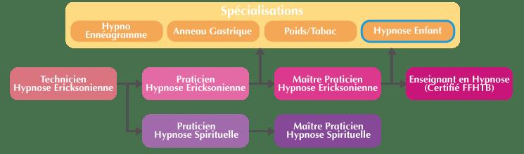 Organigramme Hypnose Enfant
