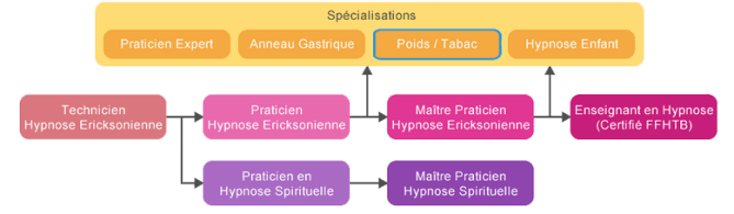 Formation Arrêt du Tabac & Perte de Poids