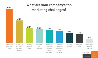 Top marketing challenges needs