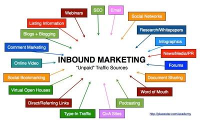 inbound marketing sources