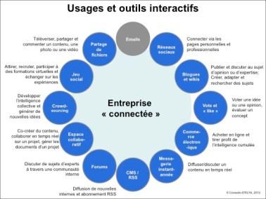 Formation Communication (Marketing)
