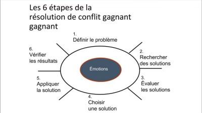 les 6 etapes de la résolution des conflits