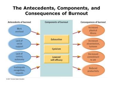 Les composantes et conséquences du burnout