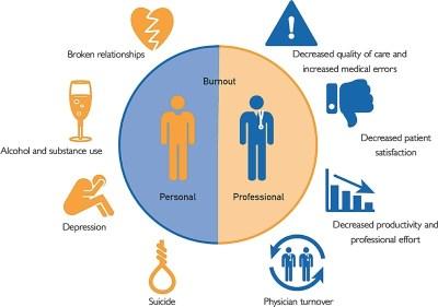 les causes personnelles et professionnelles du burnout