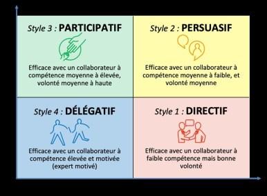 management - differents styles du management