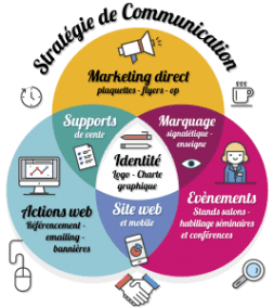 strategie-communication-supports