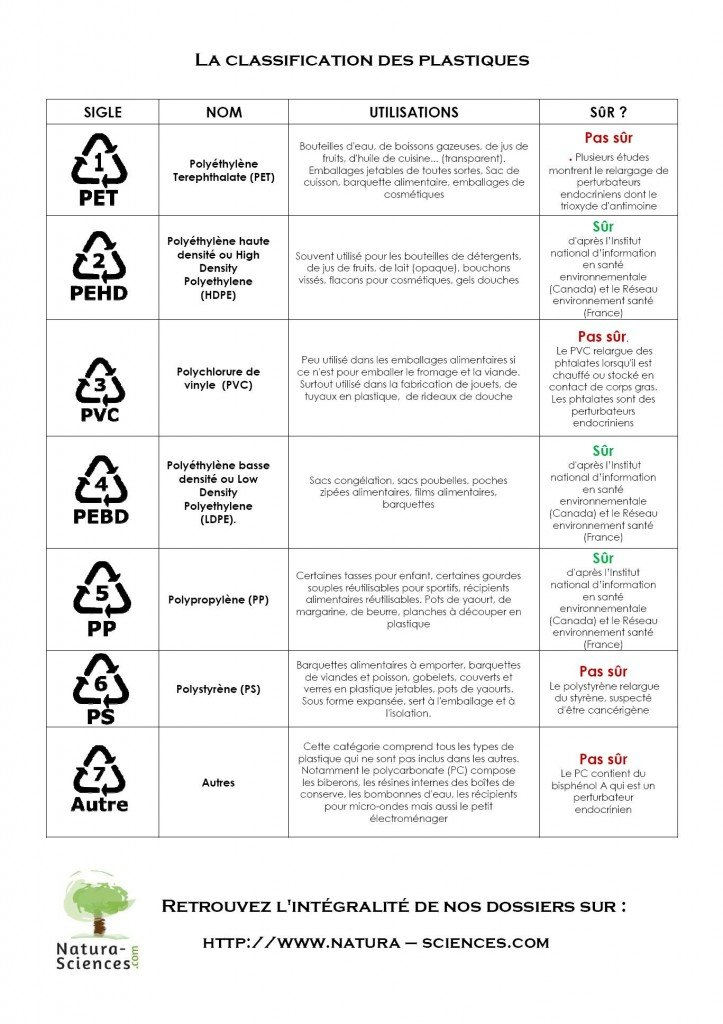 classification plastiques