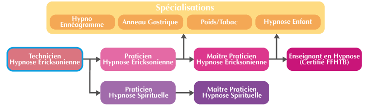 Cursus de la formation Technicien Hypnose Ericksonienne Lyon