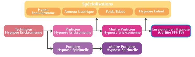 Cursus possible à partir de la formation Enseignant Hypnose Ericksonienne Lyon