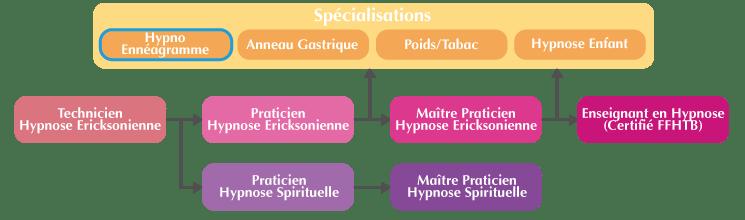 Comment accéder à la formation spécialisée Hypno-Ennéagramme Lyon