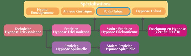 Cursus pour la formation Arrêt du tabac et Perte de poids à Lyon