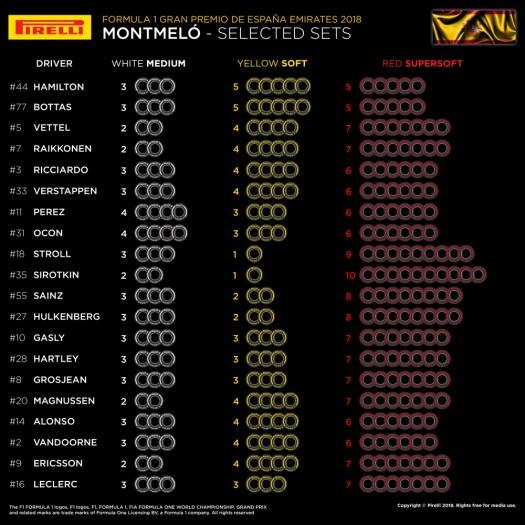 Förarnas däckval till Spaniens GP 2018