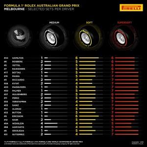 F1 Förarnas däckval Australiens GP