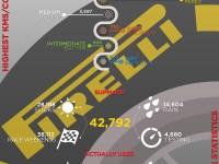 Pirelli Statistik 2016 - Däck