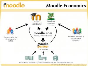 Le modèle économique de Moodle