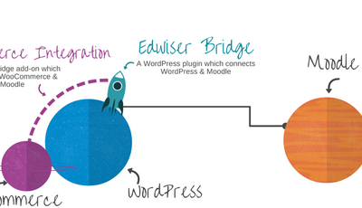 Edwiser Bridge, connecter WordPress et Moodle