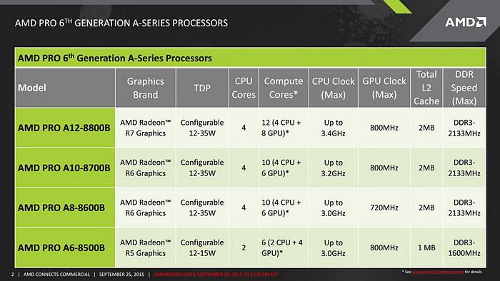 AMD PRO A12 Carrizo