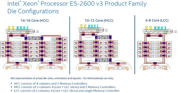 Intel-Cannonlake-Die-Configuracion-FH