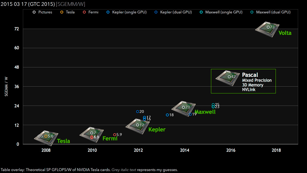 NVIDIA Pascal GPU Single Precision Rendimiento