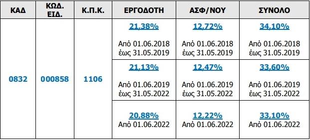 Έως 31/05/2019, η υποβολή ΑΠΔ των αμοιβών διαχειριστών ΟΕ, ΕΕ, ΕΠΕ, που καταβλήθηκαν τον Απρίλιο 2019