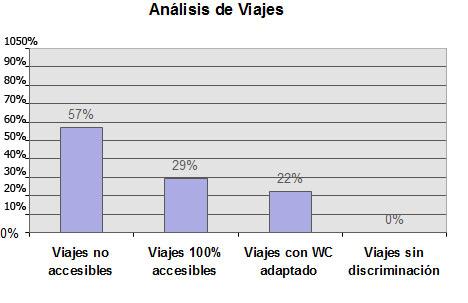 Analizados 549 viajes de los cuales 312 (57%) NO se puede acceder en silla de ruedas, en 121 (22%) se puede acceder al WC, y en ninguno (0%) se puede elegir categoría