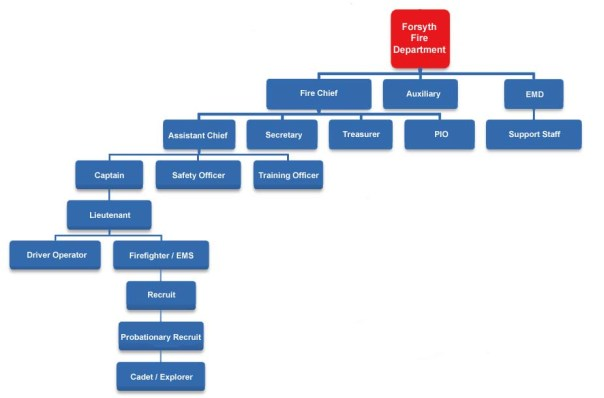 Organization Chart  Forsyth Fire Department