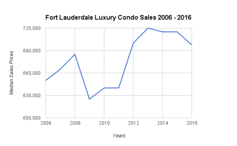 Fort Lauderdale luxury condo sale median sales prices 2006 - 2016