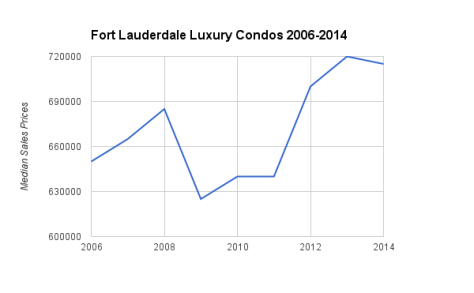 Fort Lauderdale Luxury Condos Median Sales Prices 2006 - 2014