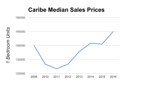 Caribe Fort Lauderdale Median Sales Prices 2009 - 2016